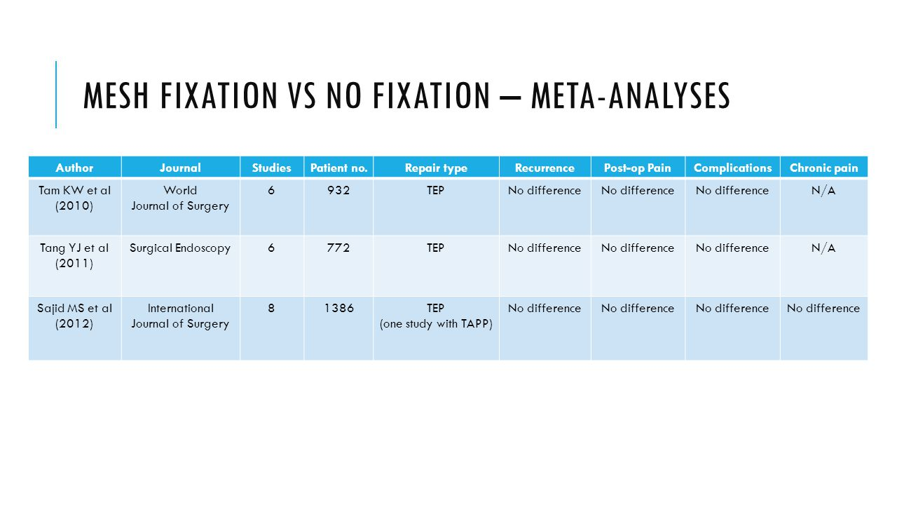MESH FIXATION VS NO FIXATION – META-ANALYSES
