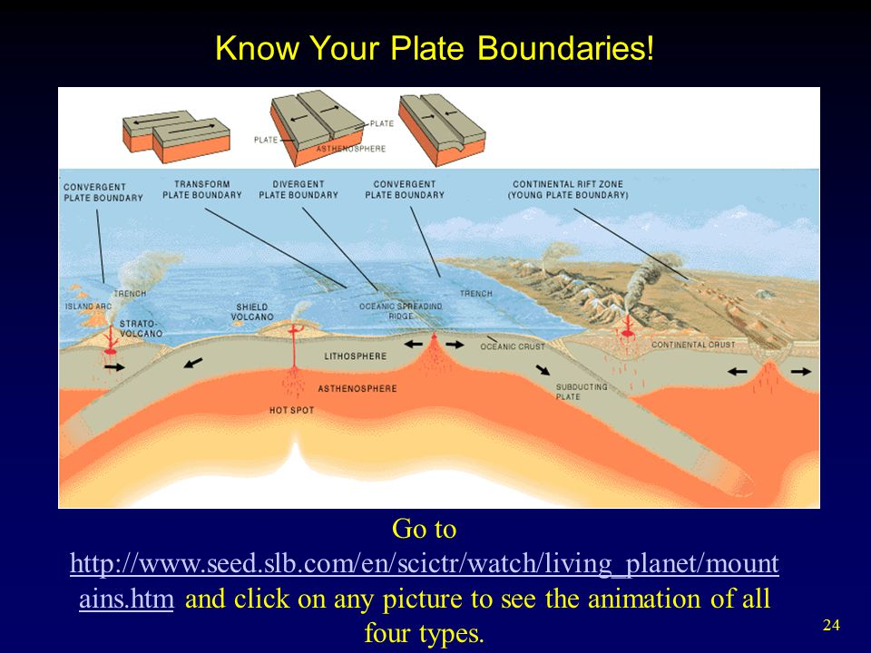 Know Your Plate Boundaries!