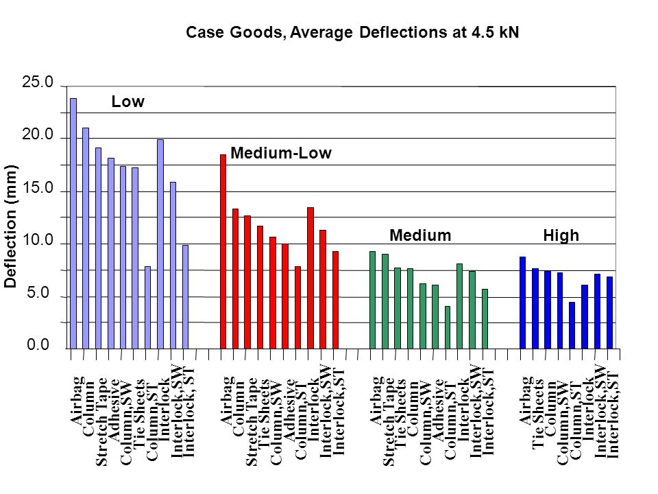 Case Goods, Average Deflections at 4.5 kN