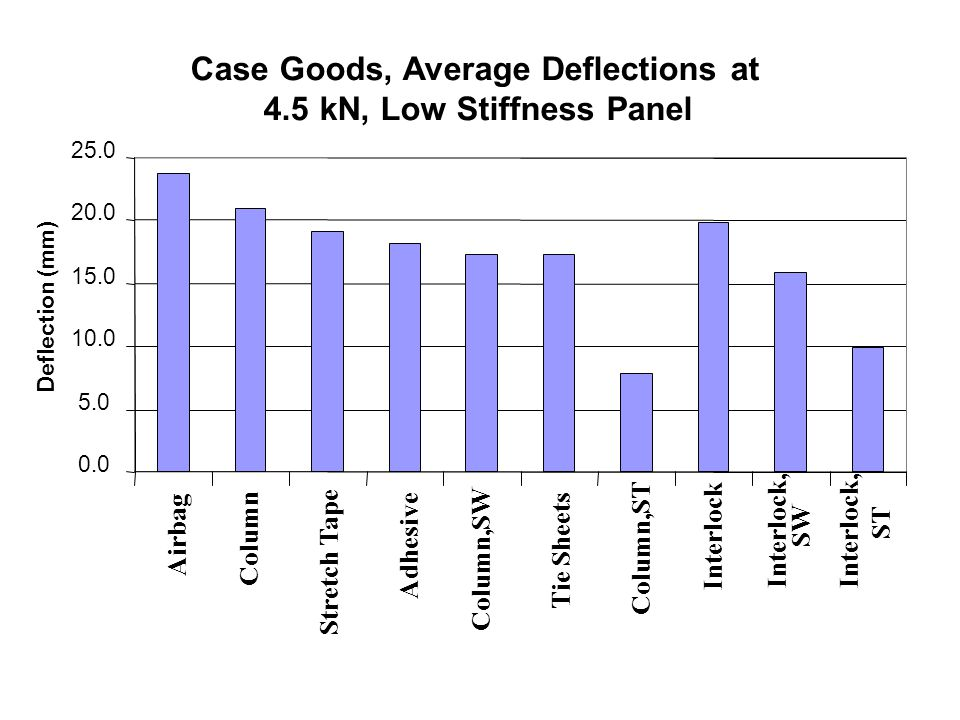 Case Goods, Average Deflections at