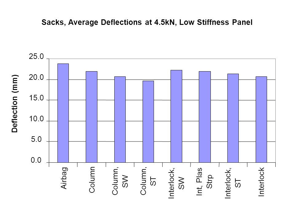 Sacks, Average Deflections at 4.5kN, Low Stiffness Panel