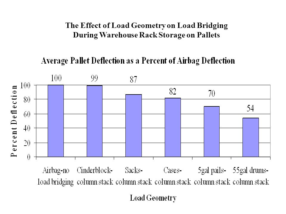 The Effect of Load Geometry on Load Bridging