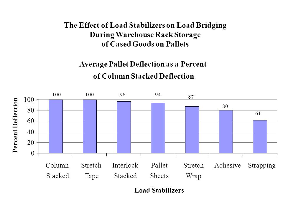 The Effect of Load Stabilizers on Load Bridging