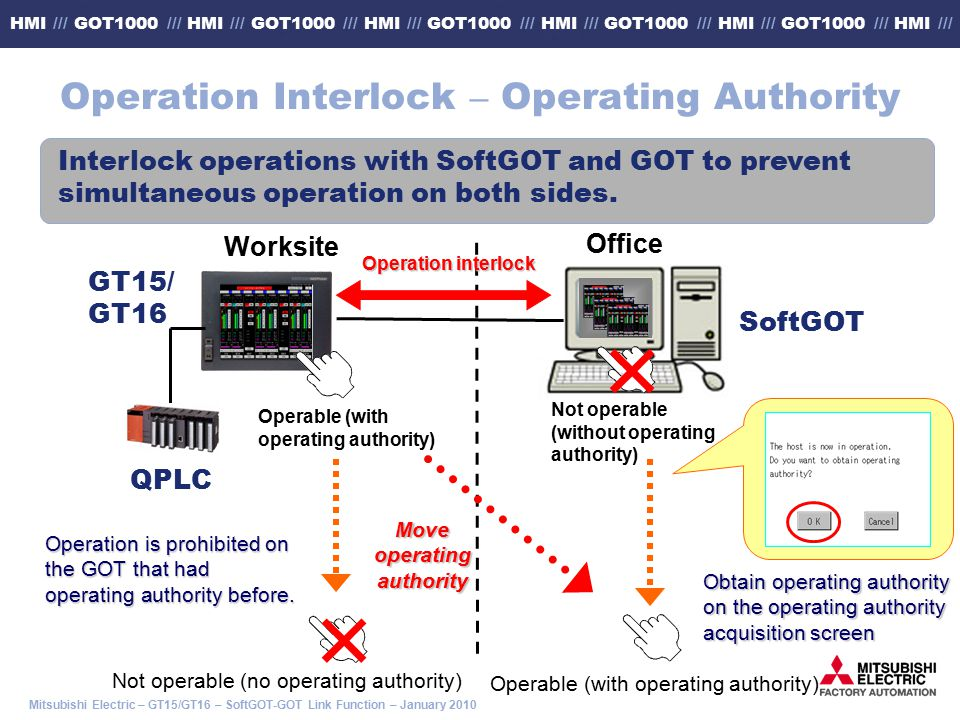 Operation Interlock – Operating Authority