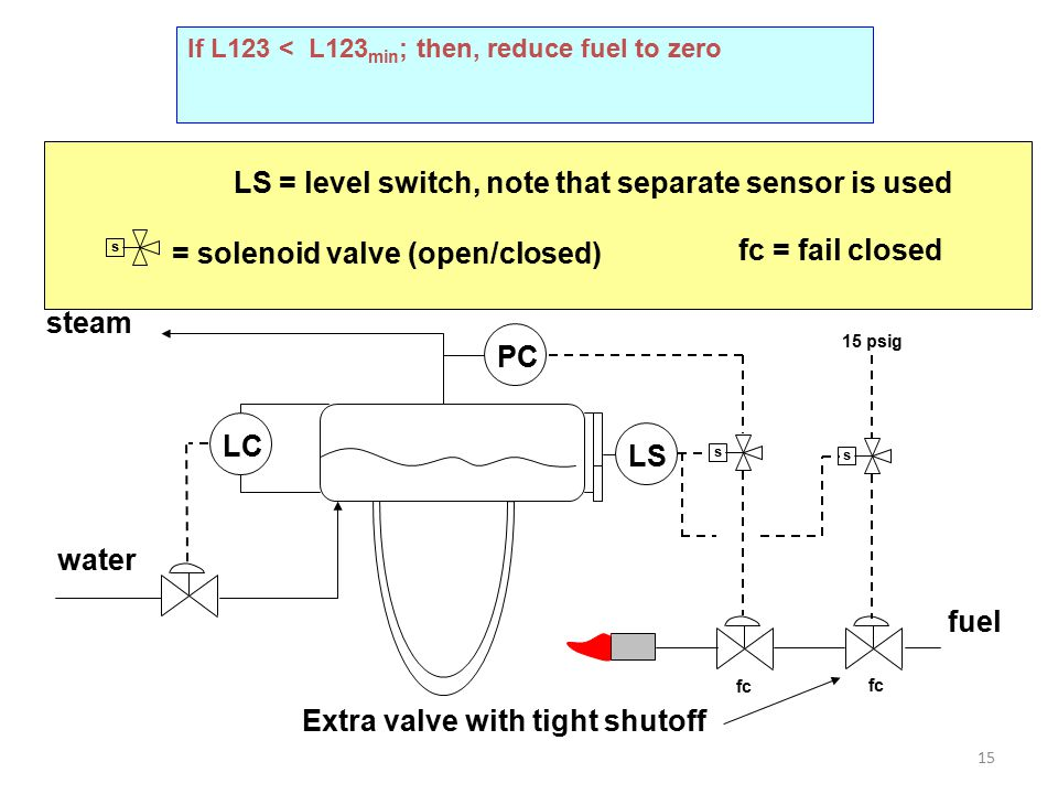 LS = level switch, note that separate sensor is used