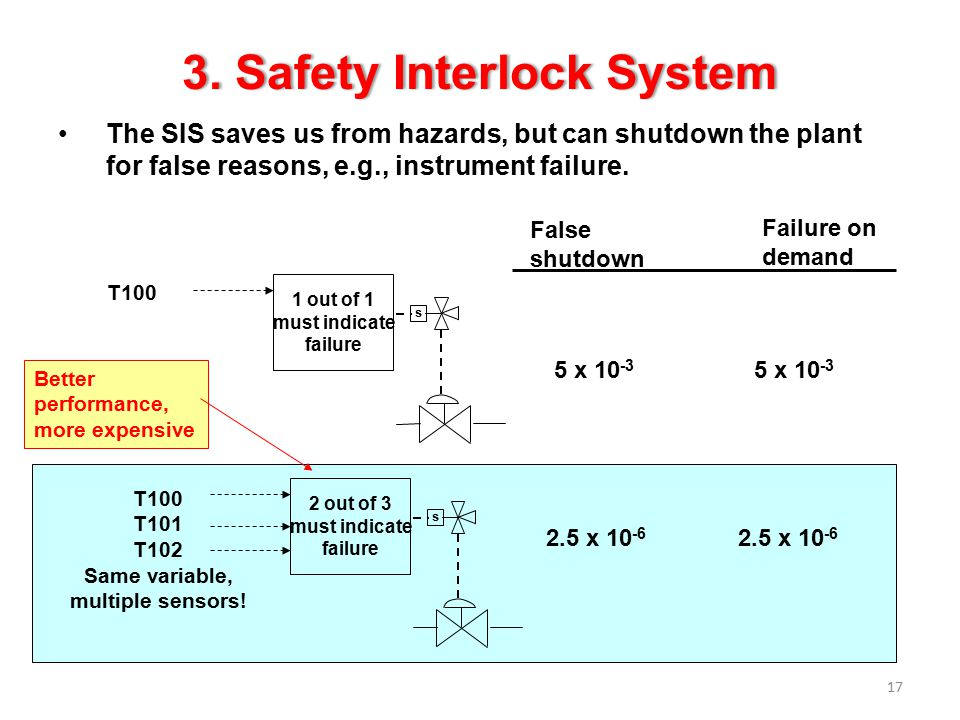3. Safety Interlock System