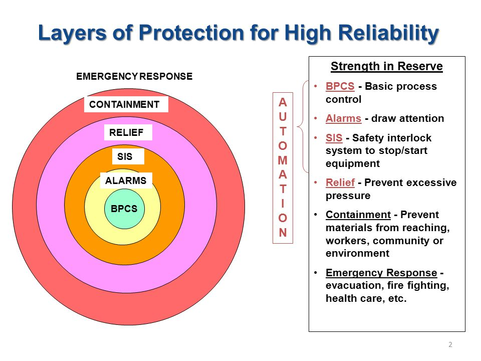 Layers of Protection for High Reliability