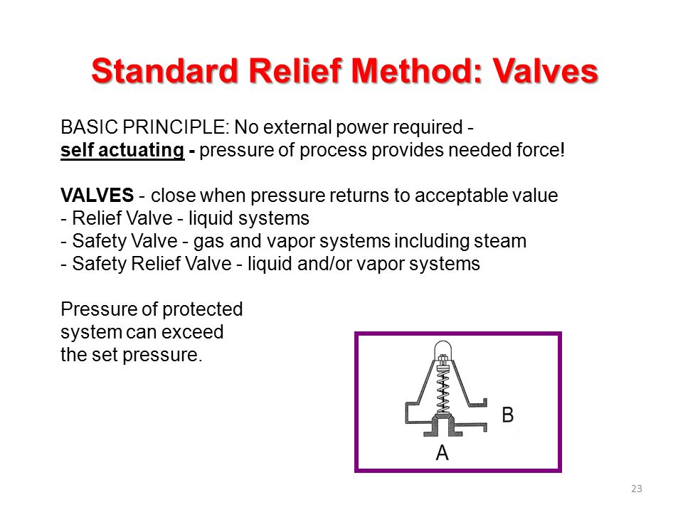 Standard Relief Method: Valves
