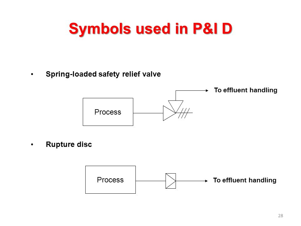 Symbols used in P&I D Spring-loaded safety relief valve Process