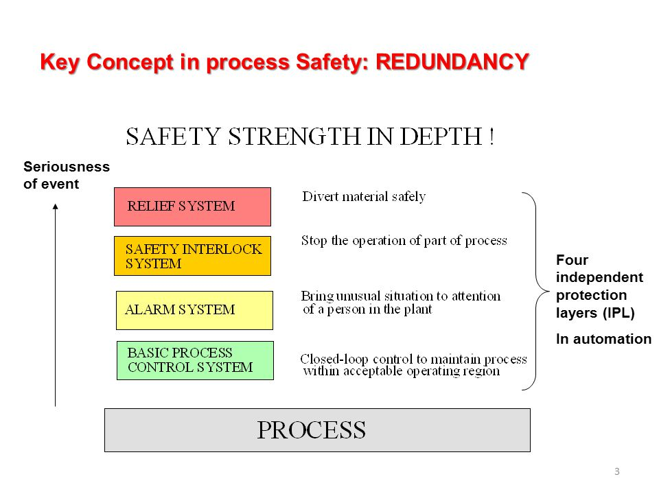 Key Concept in process Safety: REDUNDANCY