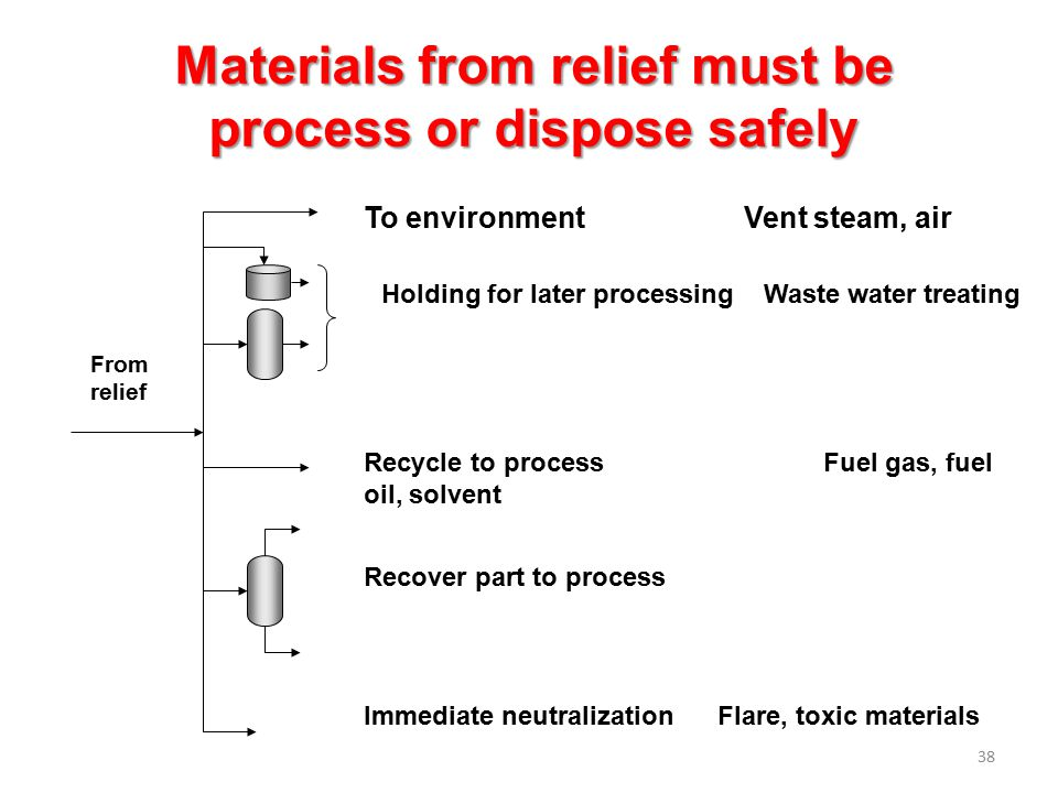 Materials from relief must be process or dispose safely