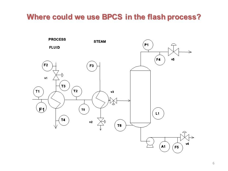 Where could we use BPCS in the flash process