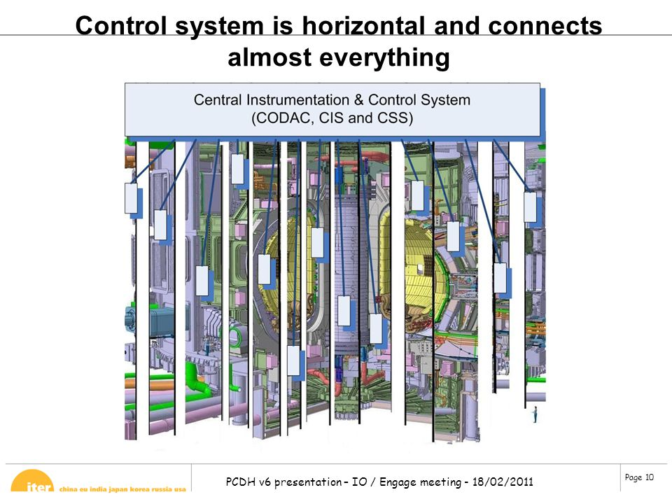 Control system is horizontal and connects almost everything