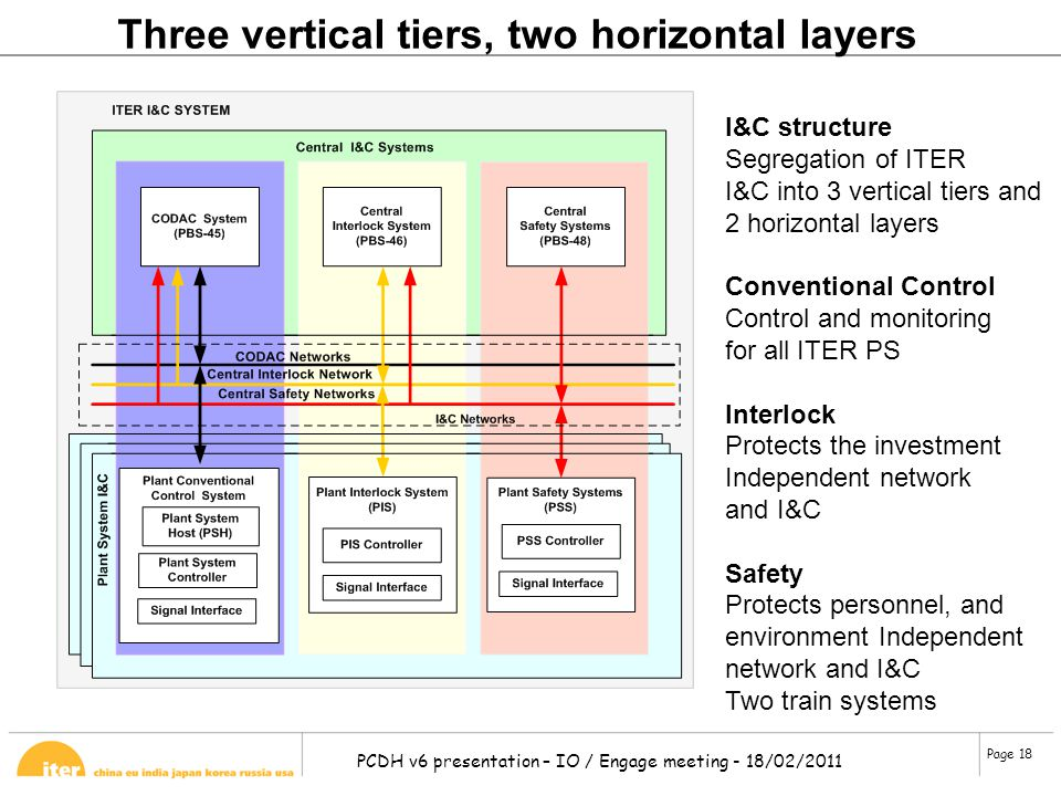 Three vertical tiers, two horizontal layers