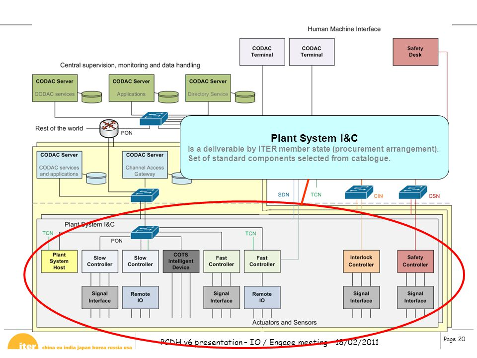 Plant System I&C is a deliverable by ITER member state (procurement arrangement).