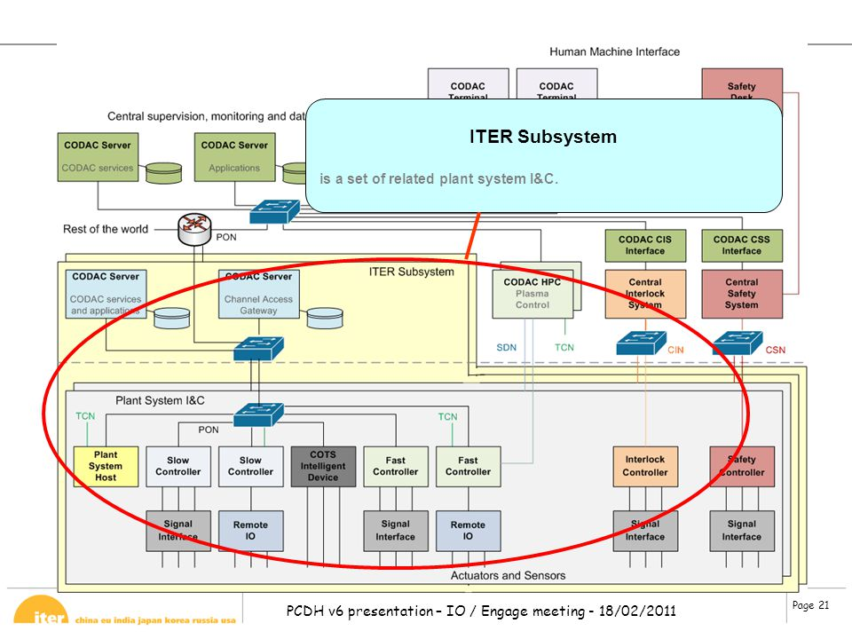 ITER Subsystem is a set of related plant system I&C.