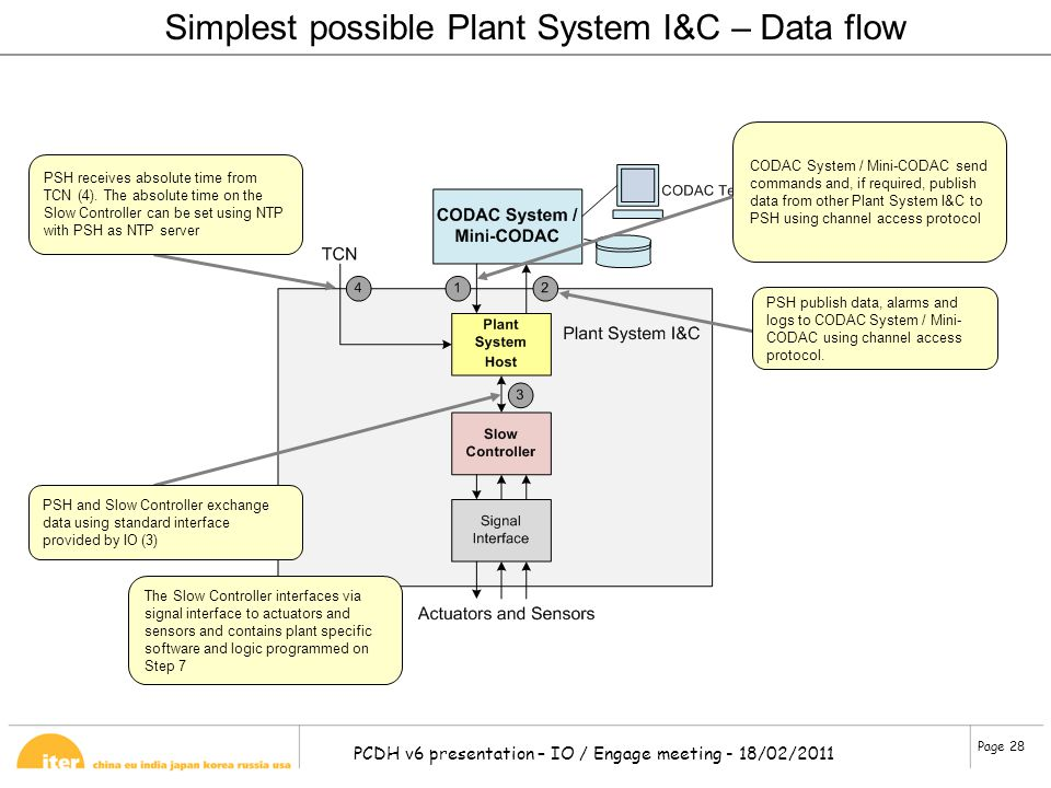 Simplest possible Plant System I&C – Data flow