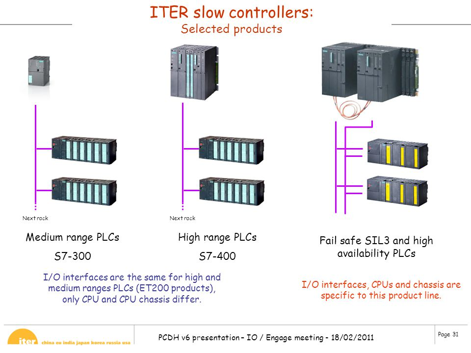 ITER slow controllers: Selected products