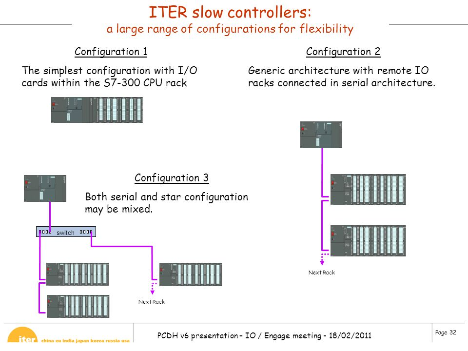 ITER slow controllers: a large range of configurations for flexibility