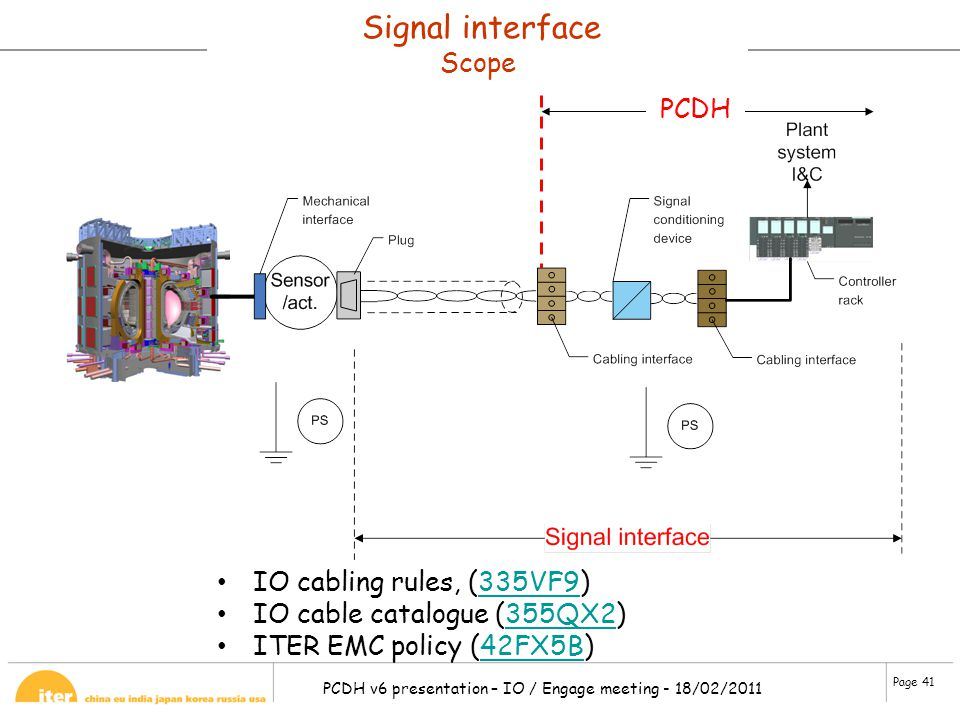 Signal interface Scope