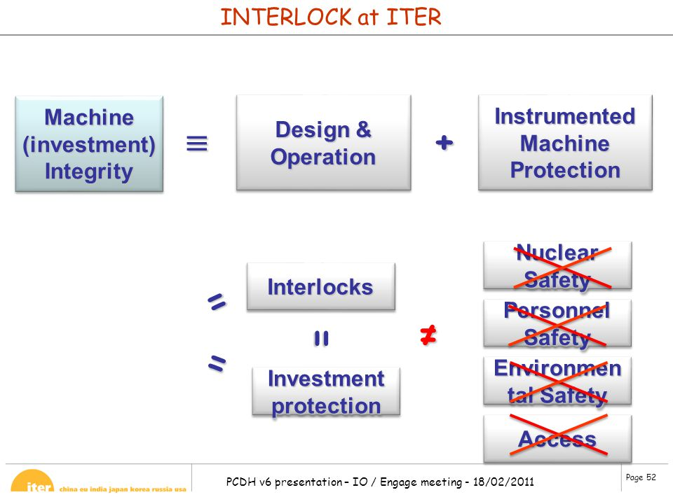 Instrumented Machine Protection Investment protection