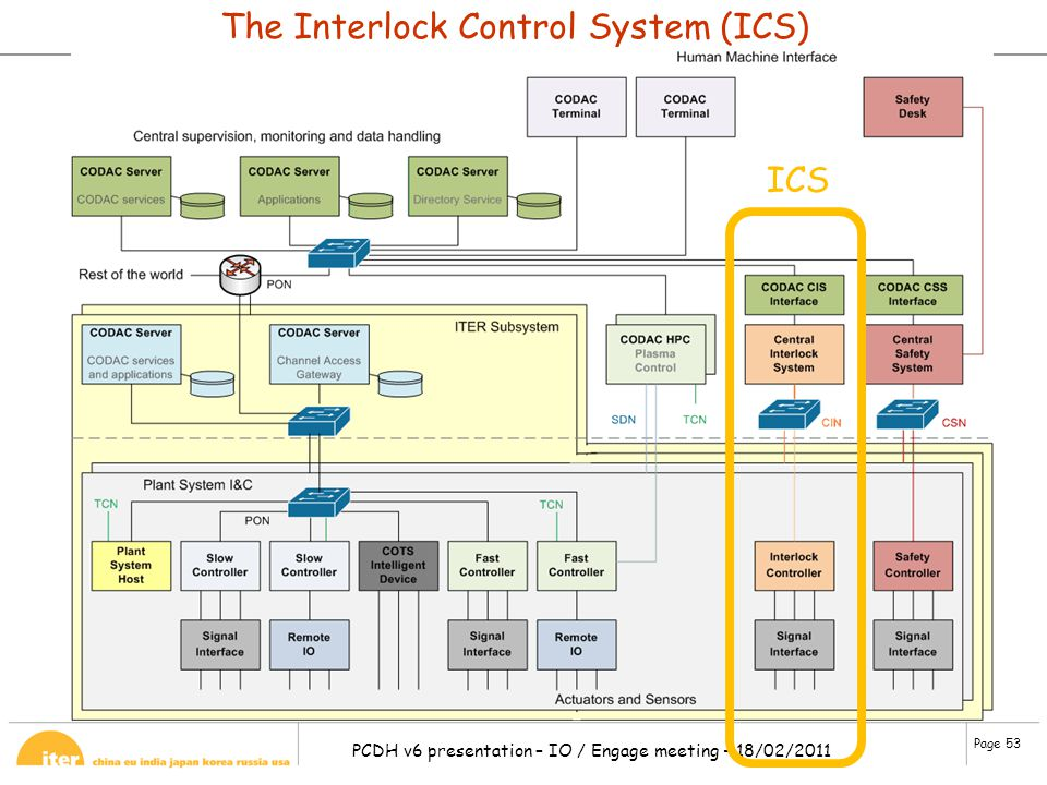 The Interlock Control System (ICS)