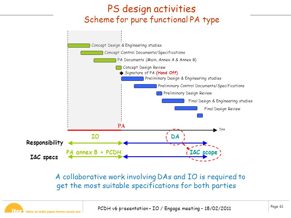 PS design activities Scheme for pure functional PA type