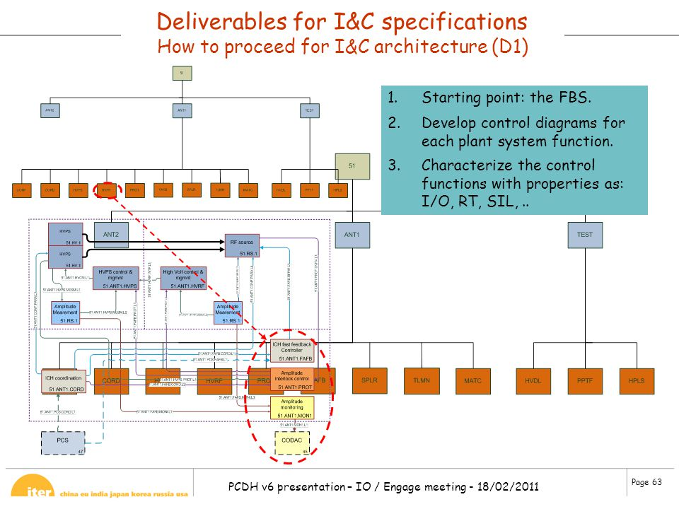 Deliverables for I&C specifications How to proceed for I&C architecture (D1)