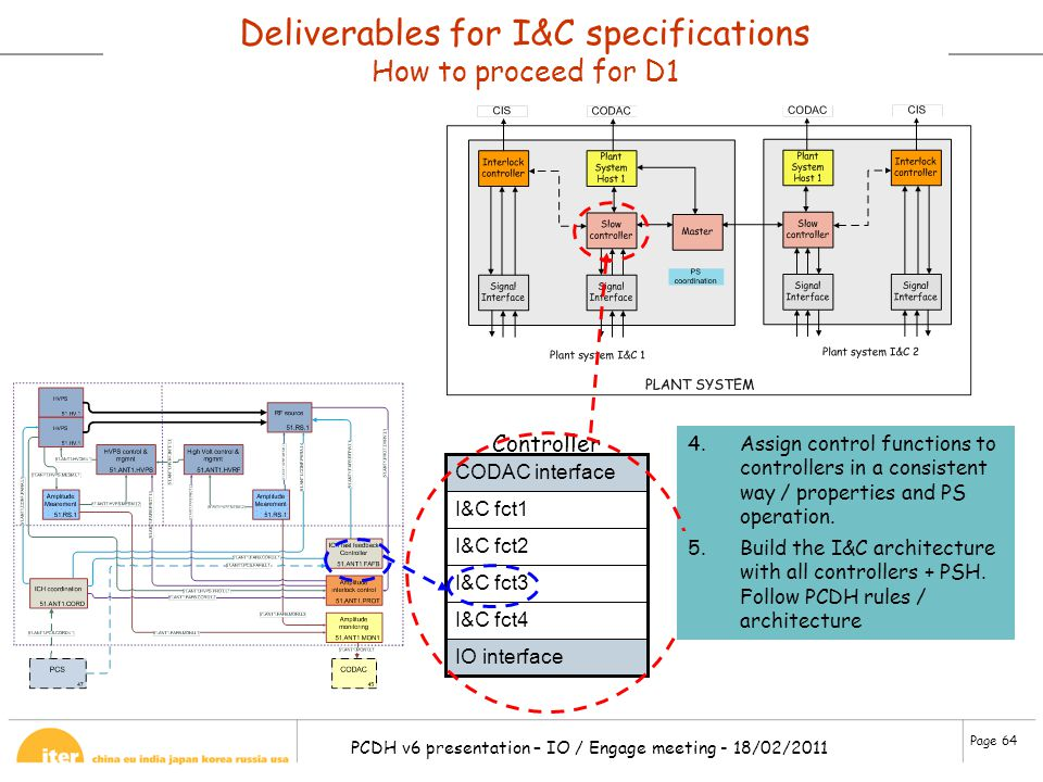 Deliverables for I&C specifications How to proceed for D1