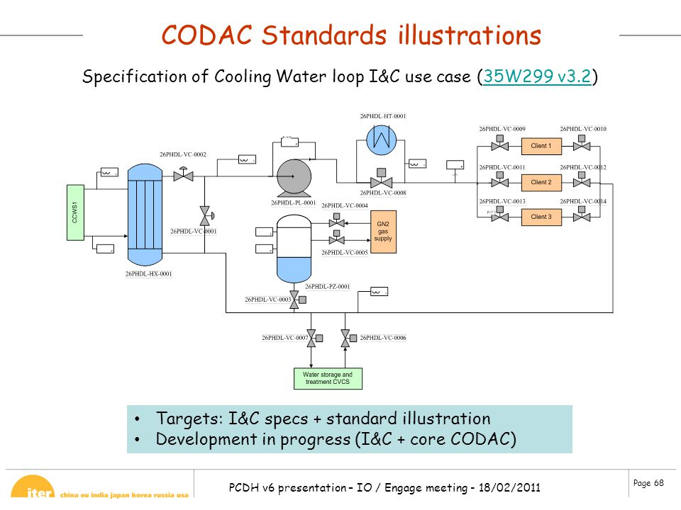 CODAC Standards illustrations