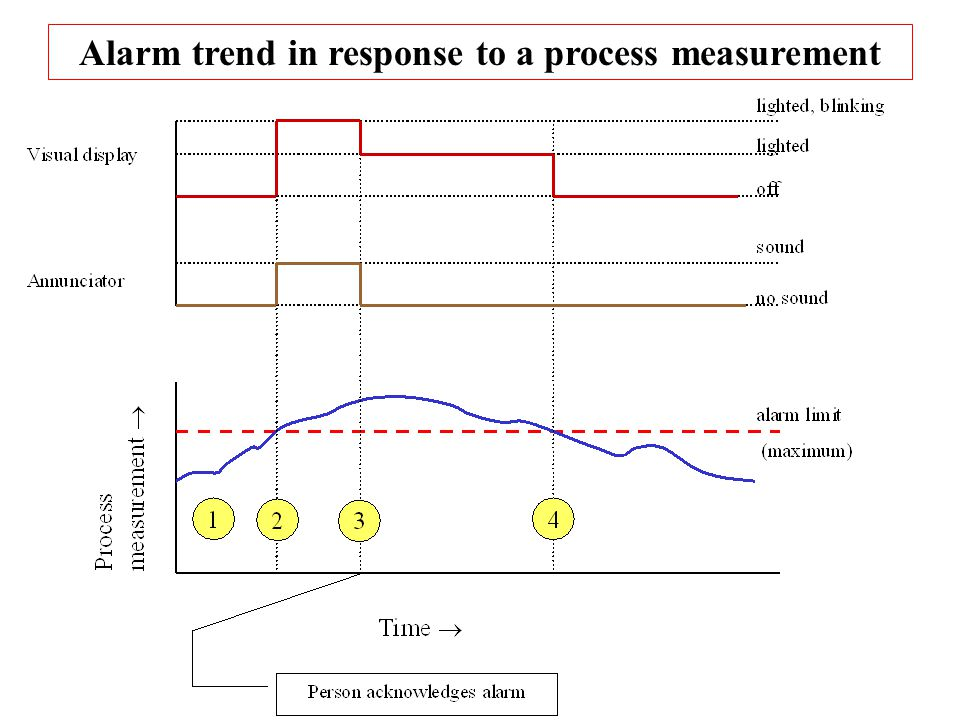 Alarm trend in response to a process measurement
