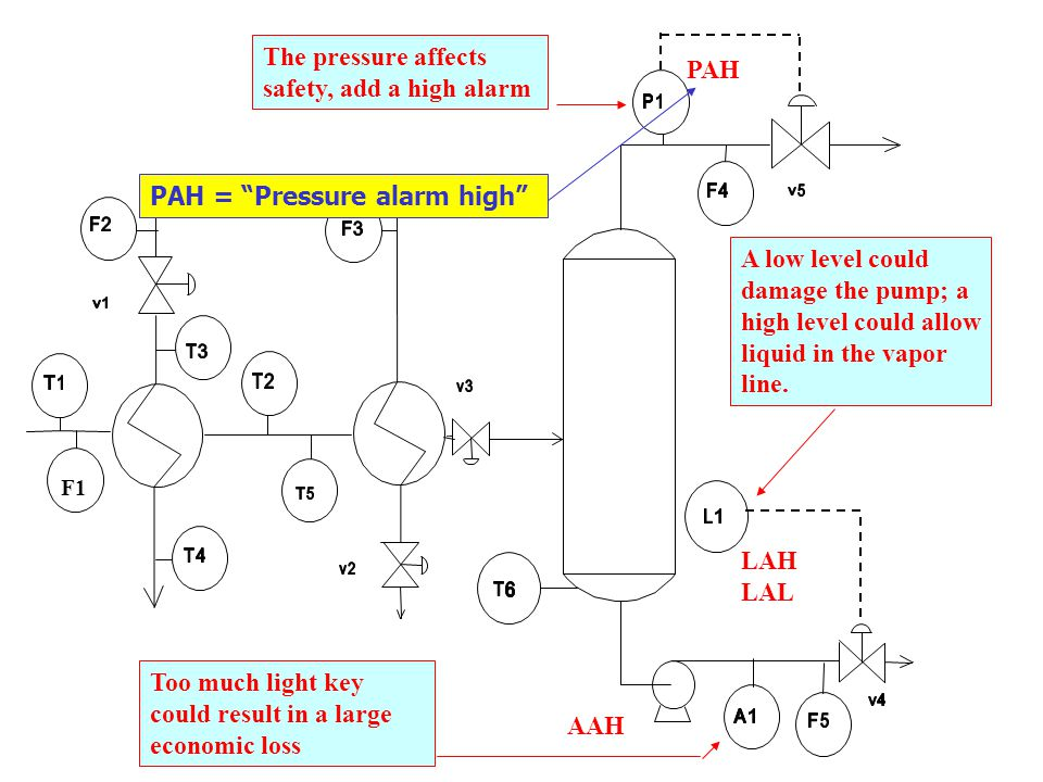 The pressure affects safety, add a high alarm PAH