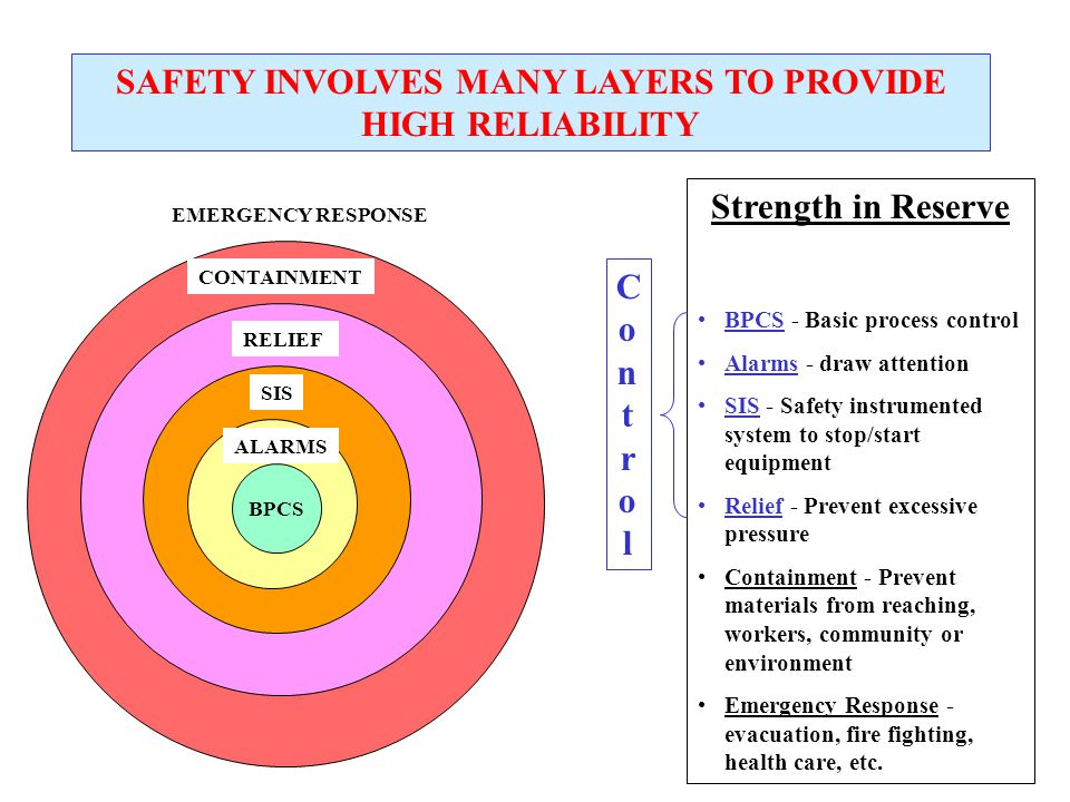 SAFETY INVOLVES MANY LAYERS TO PROVIDE HIGH RELIABILITY