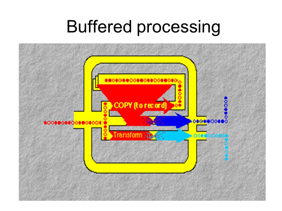 Buffered processing
