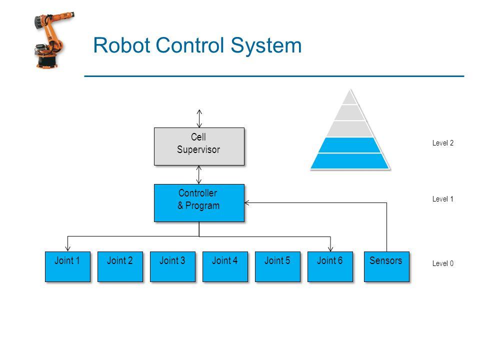 Robot Control System Cell Supervisor Controller & Program Joint 1