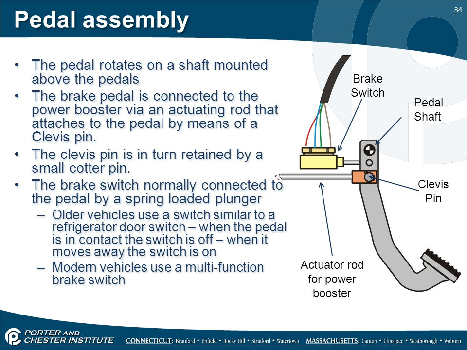 Pedal assembly The pedal rotates on a shaft mounted above the pedals