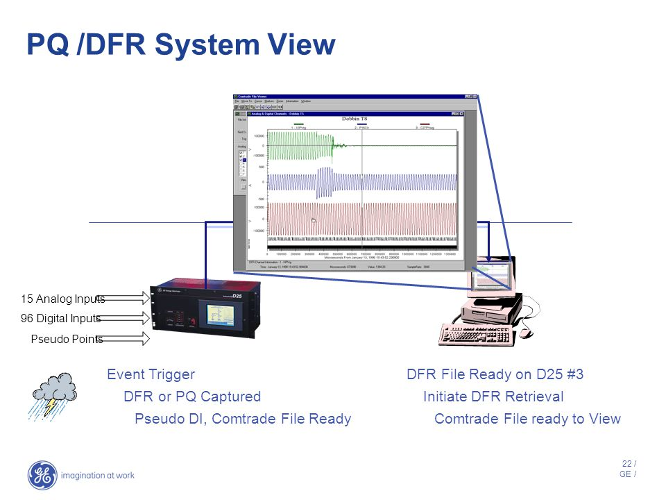 PQ /DFR System View Retrieve Poll Event Trigger