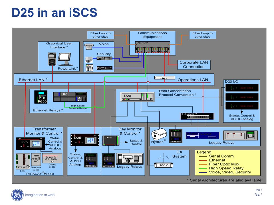 D25 in an iSCS Substation Node
