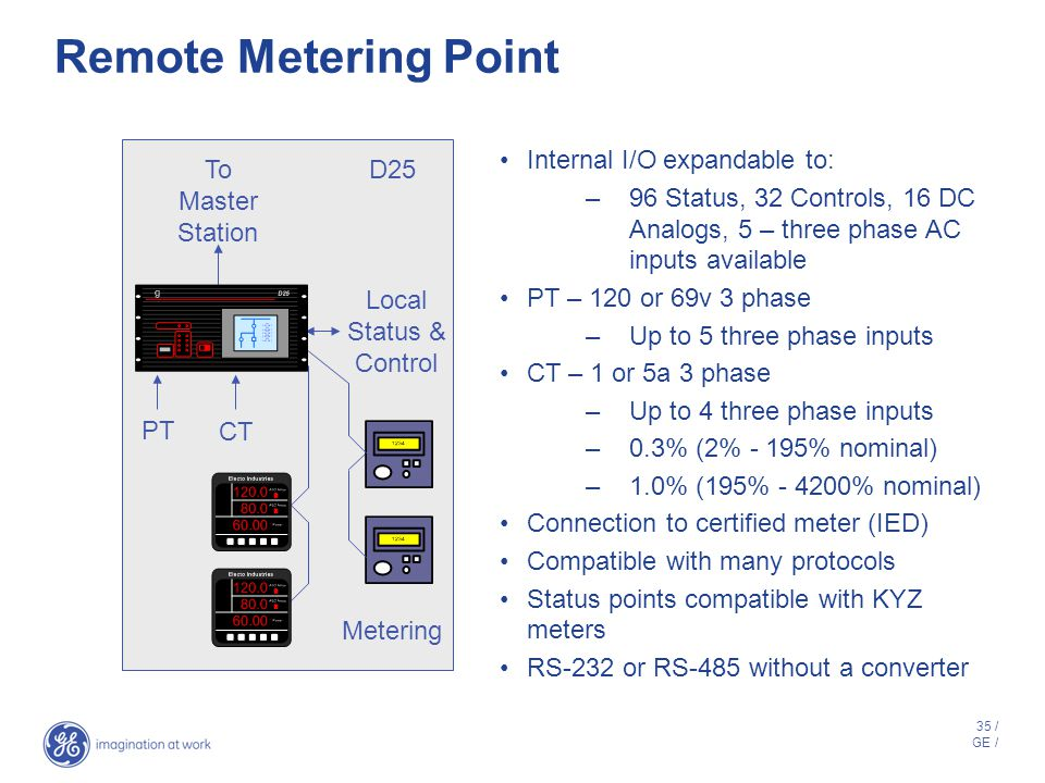 Remote Metering Point Internal I/O expandable to: