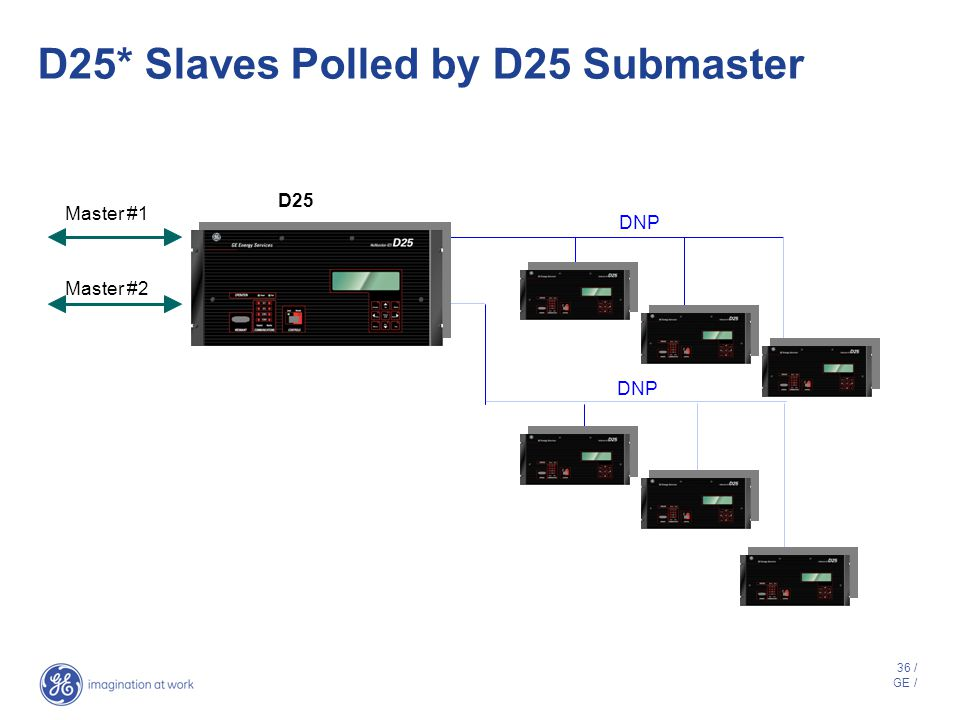 D25* Slaves Polled by D25 Submaster