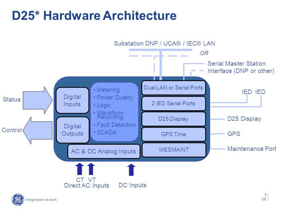 D25* Hardware Architecture