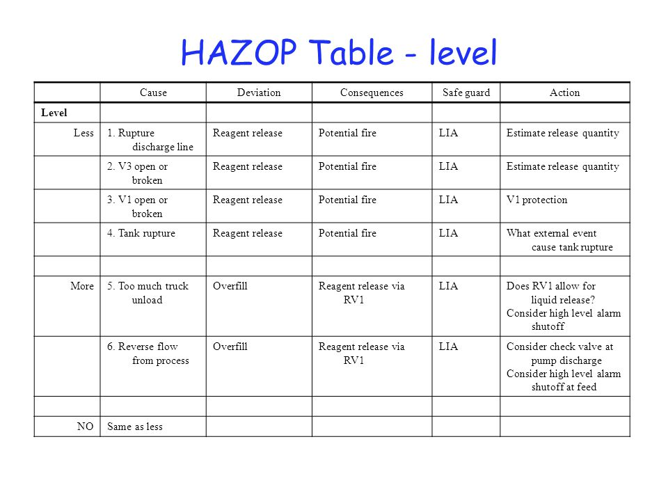 HAZOP Table - pressure Pressure Consider independent PLA PICA