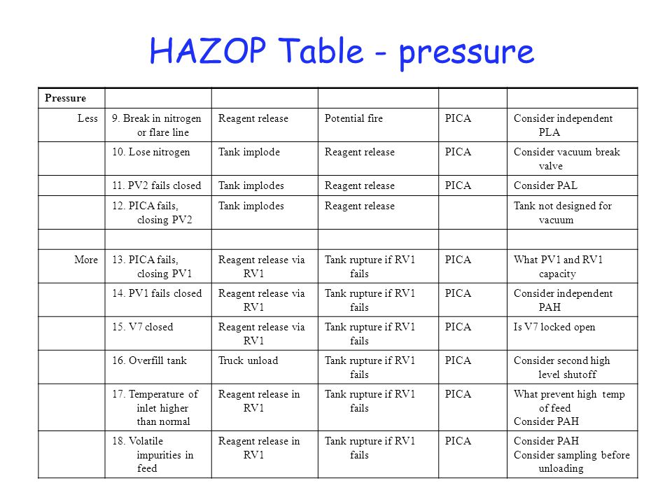 Hazop Table - composition