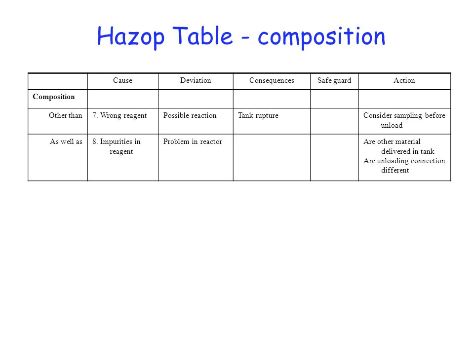 HAZOP Table - Temperature