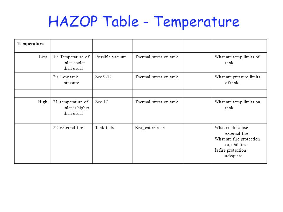 Preliminary HAZOP Example