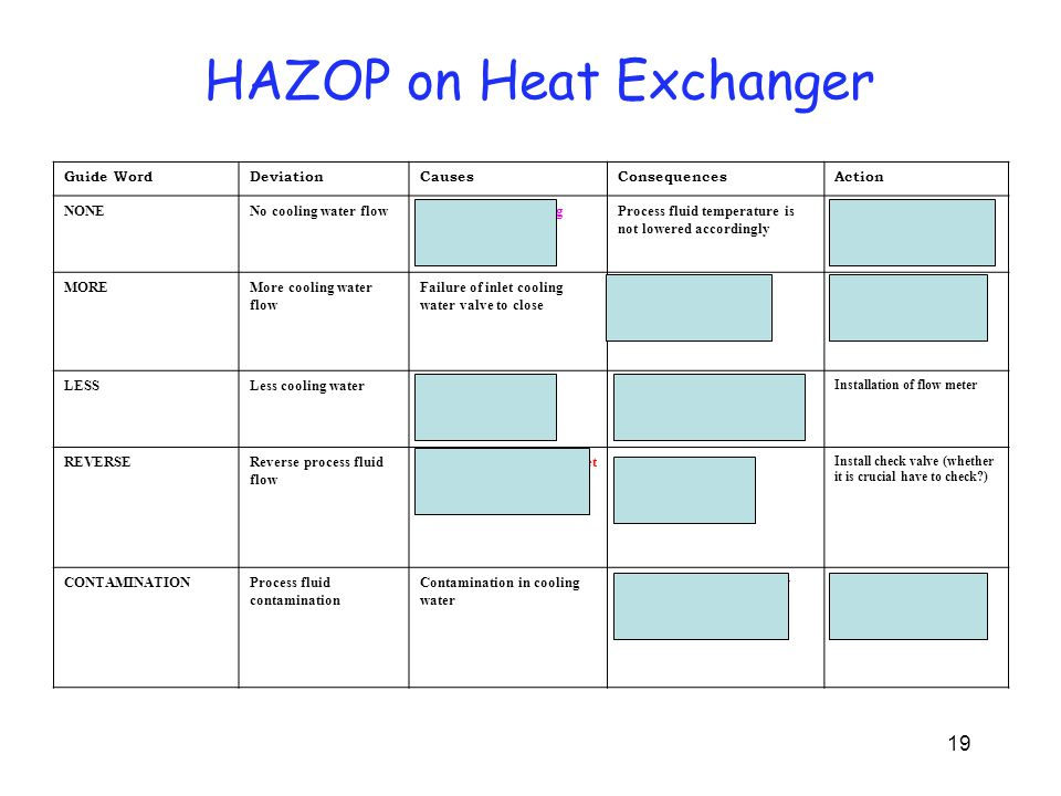Documents needed for HAZOP Study