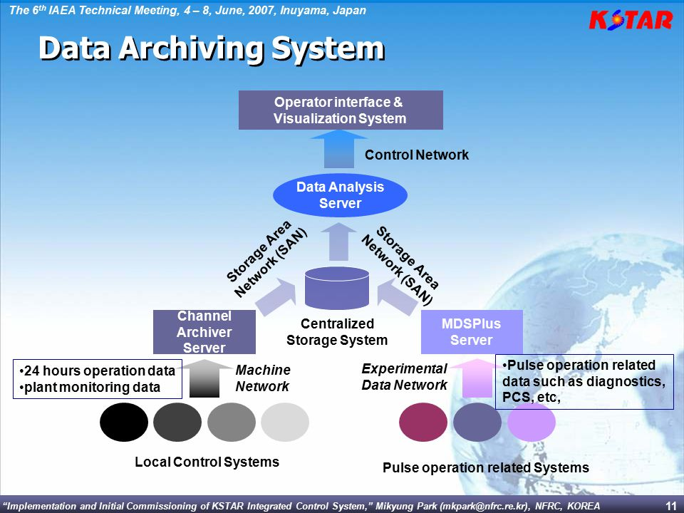 Data Archiving System Operator interface & Visualization System