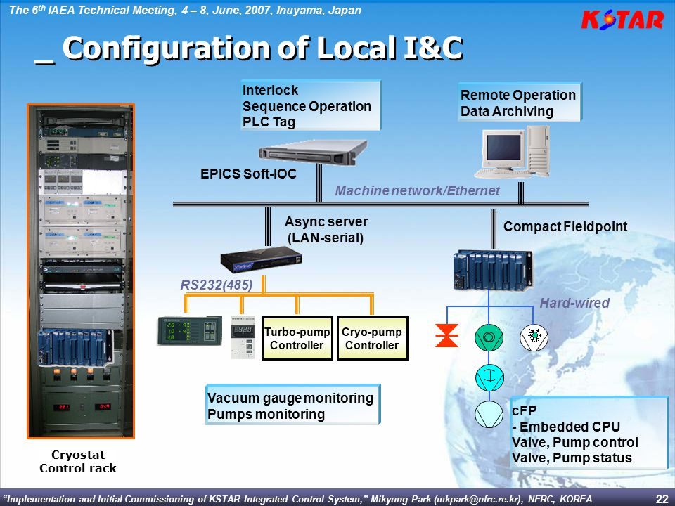 _ Configuration of Local I&C