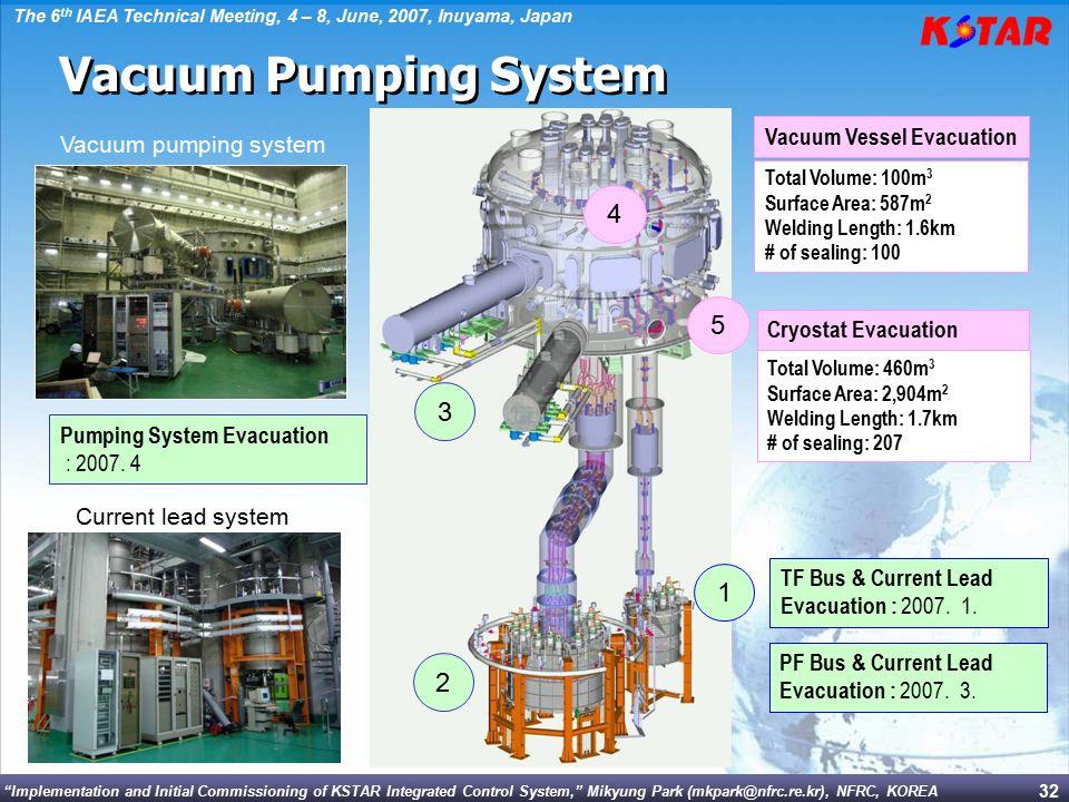 Vacuum Pumping System 4 5 3 1 2 Vacuum Vessel Evacuation