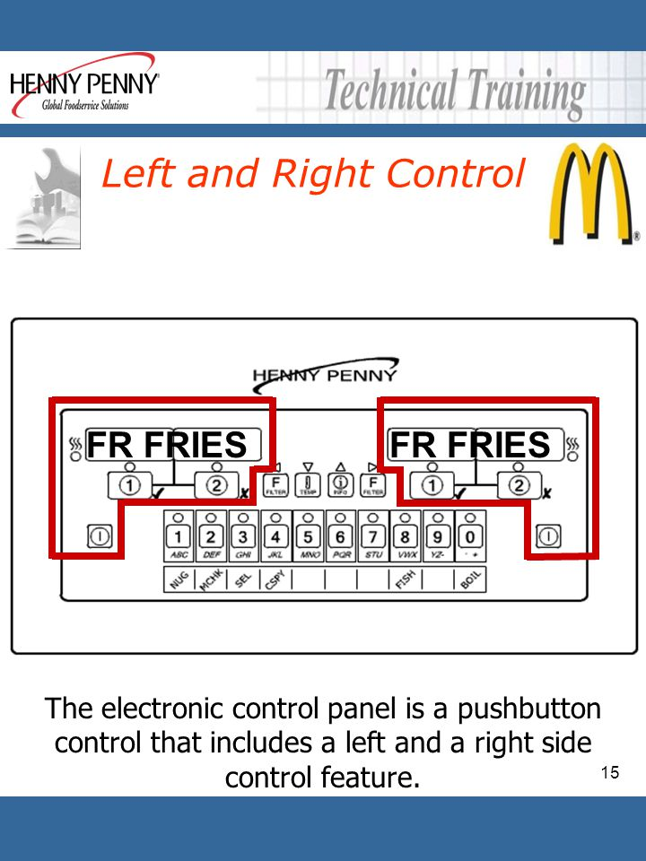 Left and Right Control FR FRIES